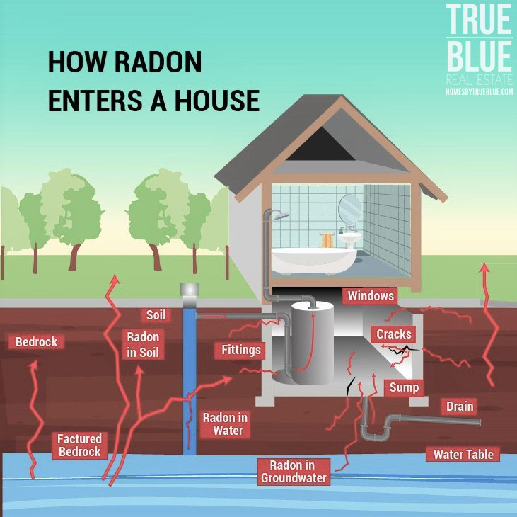 How Radon Enters Home Minocqua Radon Mitigation & Testing 11070 Bellwood Dr Ste 42, Minocqua, WI 54548
